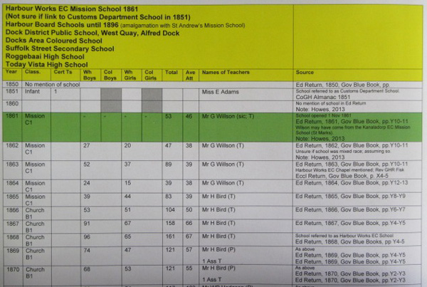 Electronic-database,-Cape-Town-Inner-City,-Vista-High-School-web